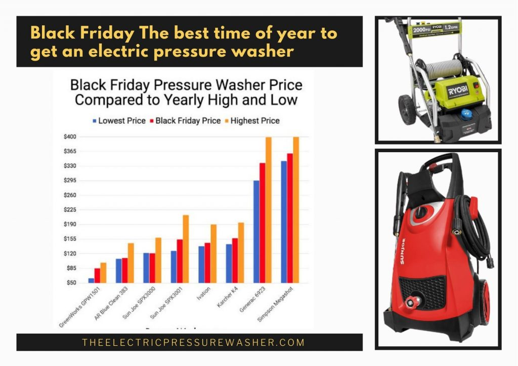 Best Black Friday Deals for Electric Pressure washer 2020